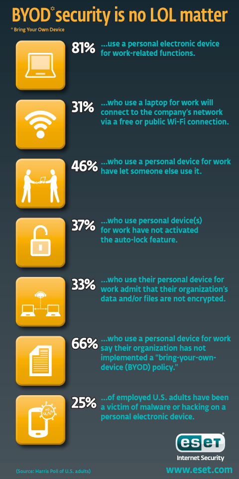 BYOD Infographic Security Numbers