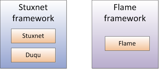 Malware framework, Stixnet Duqu Flame and Gauss