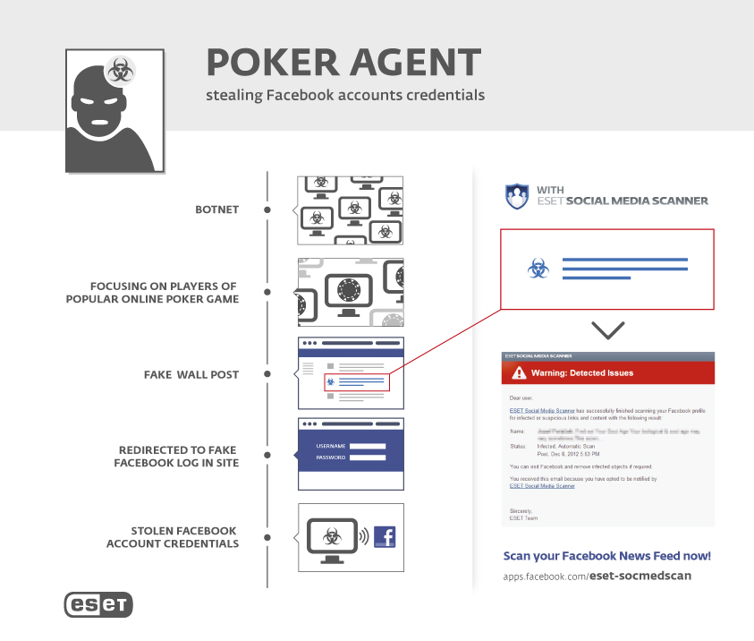 PokerAgent - stealing Facebook account credentials