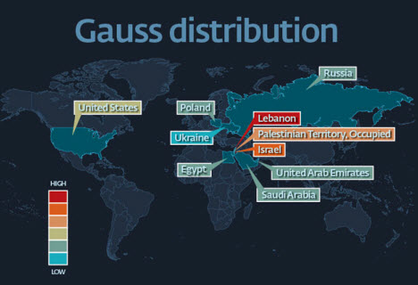 Gauss distribution