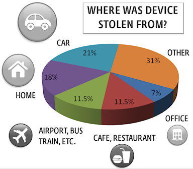 Where digital devices are stolen