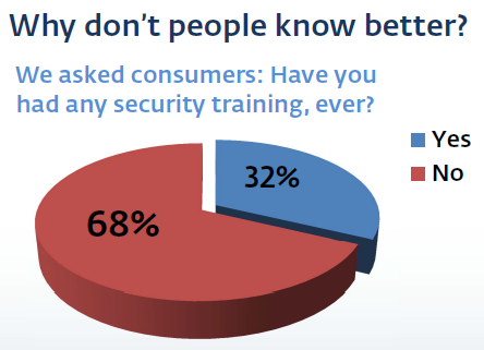 Security awareness due to lack of training