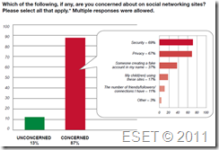 ESET Harris Poll Survey