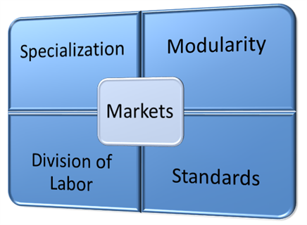 Market-based efficiency in production
