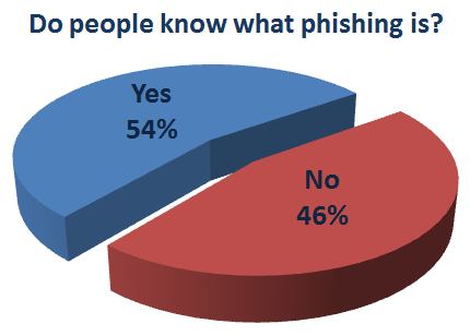 Phishing knowledge