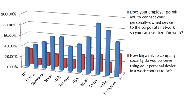 From BYOD to CYOD: Security issues with personal devices ...