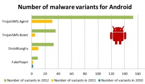 ESET statistics on Android malware detection