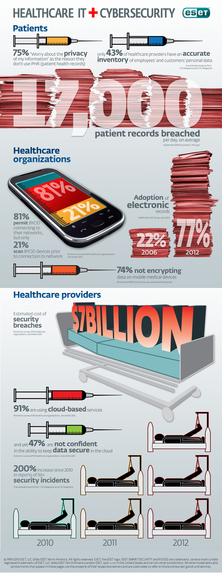 ESET-healthcare-infographic