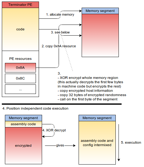 Figure 7: Position independent code loading and execution