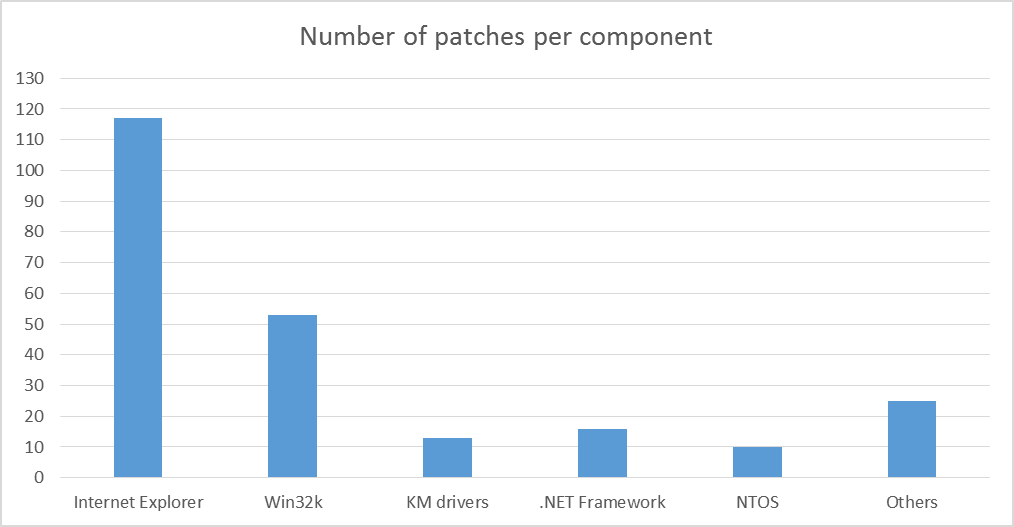 Windows patches per component