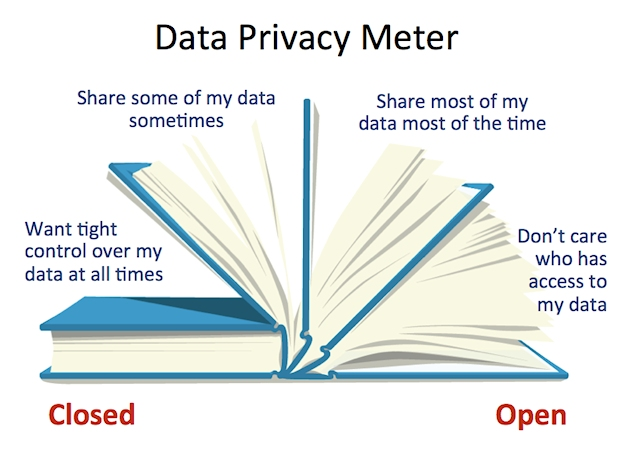 Privacy Meter