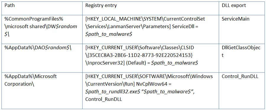 Corkow: Analysis of a business‑oriented banking Trojan