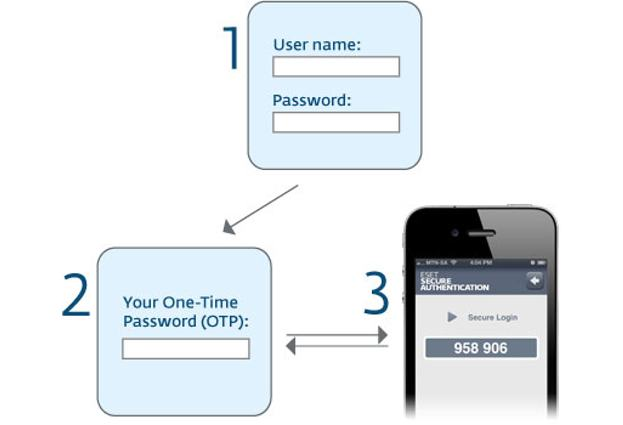 How authentication works
