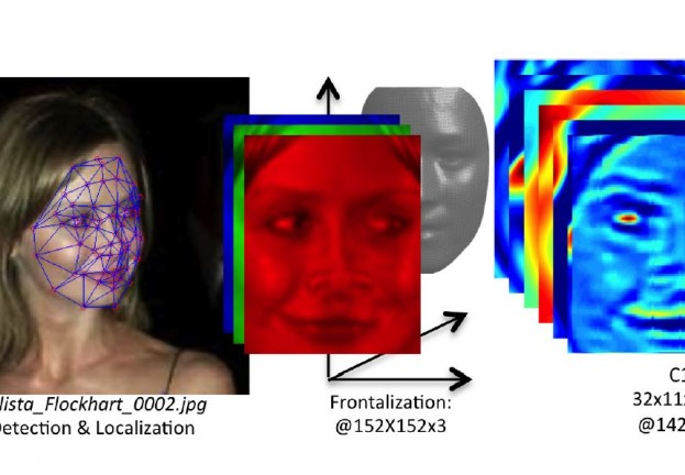 Facebook's 'Deepface' photo‑matching is nearly as good as human brains