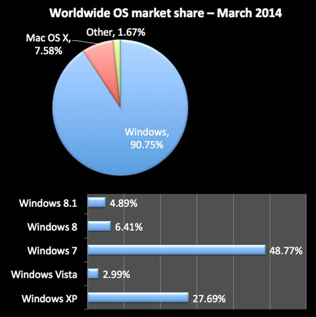Worldwide operating system marketshare