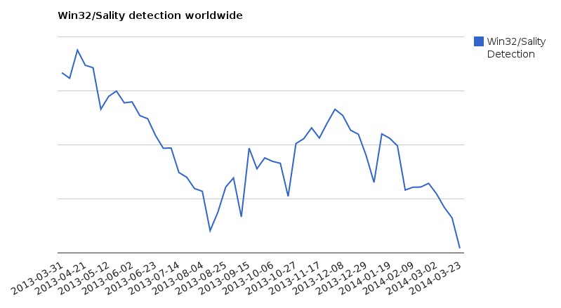 Win32/Sality detections last year