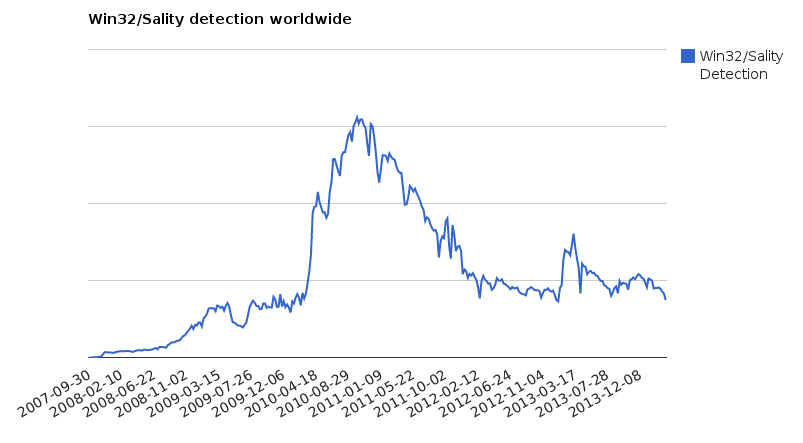 Win32/Sality detection worldwide