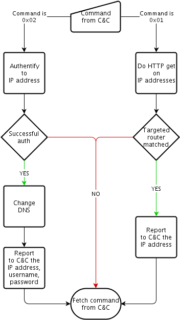 Figure 1 Win32/RBrute.A flowchart