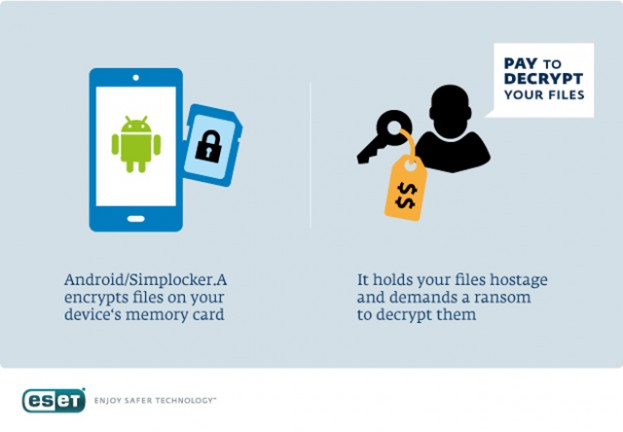 ESET Analyzes Simplocker – First Android File-Encrypting, TOR-enabled Ransomware