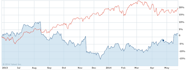 cisco-vs-nasdaq