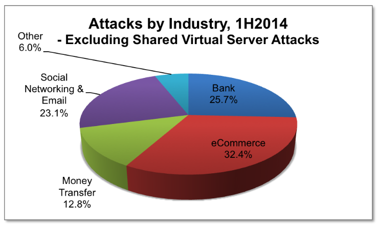 Attacks_Industry