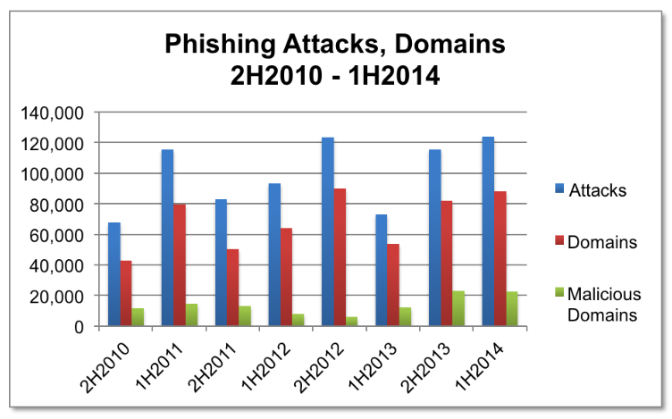 Phishing_Attacks_Domains