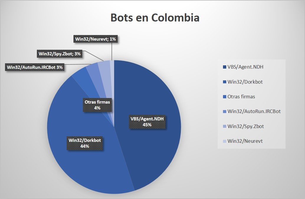 bots_colombia