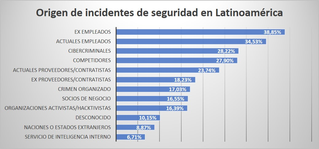 origen_incidentes_latinoamerica
