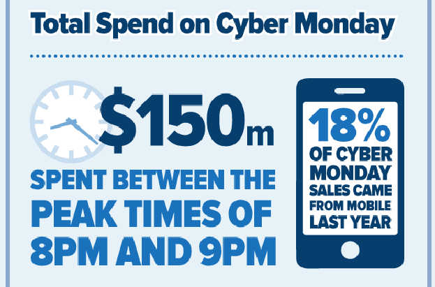 Infographic: Cyber Monday – Everything you need to know