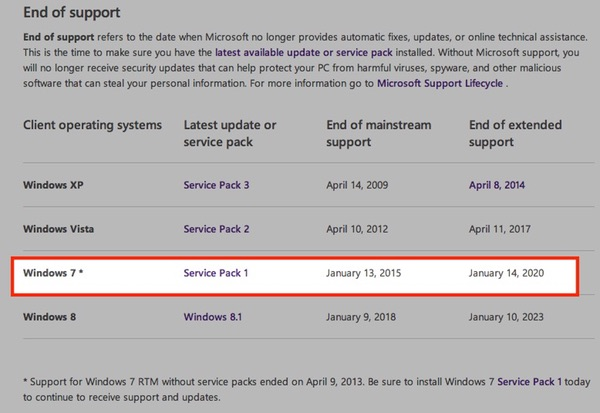 what is windows 7 extended support