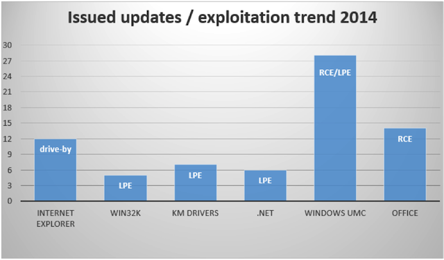 windows exploitation 2