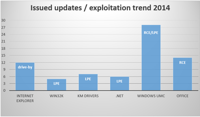4  - 4 - Operating System Vulnerabilities, Exploits and Insecurity