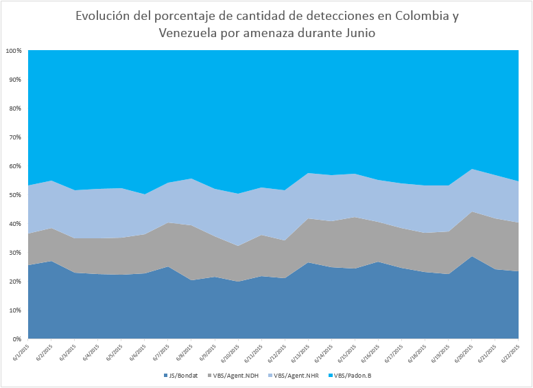 Evolucion de amenazas VBS Jun