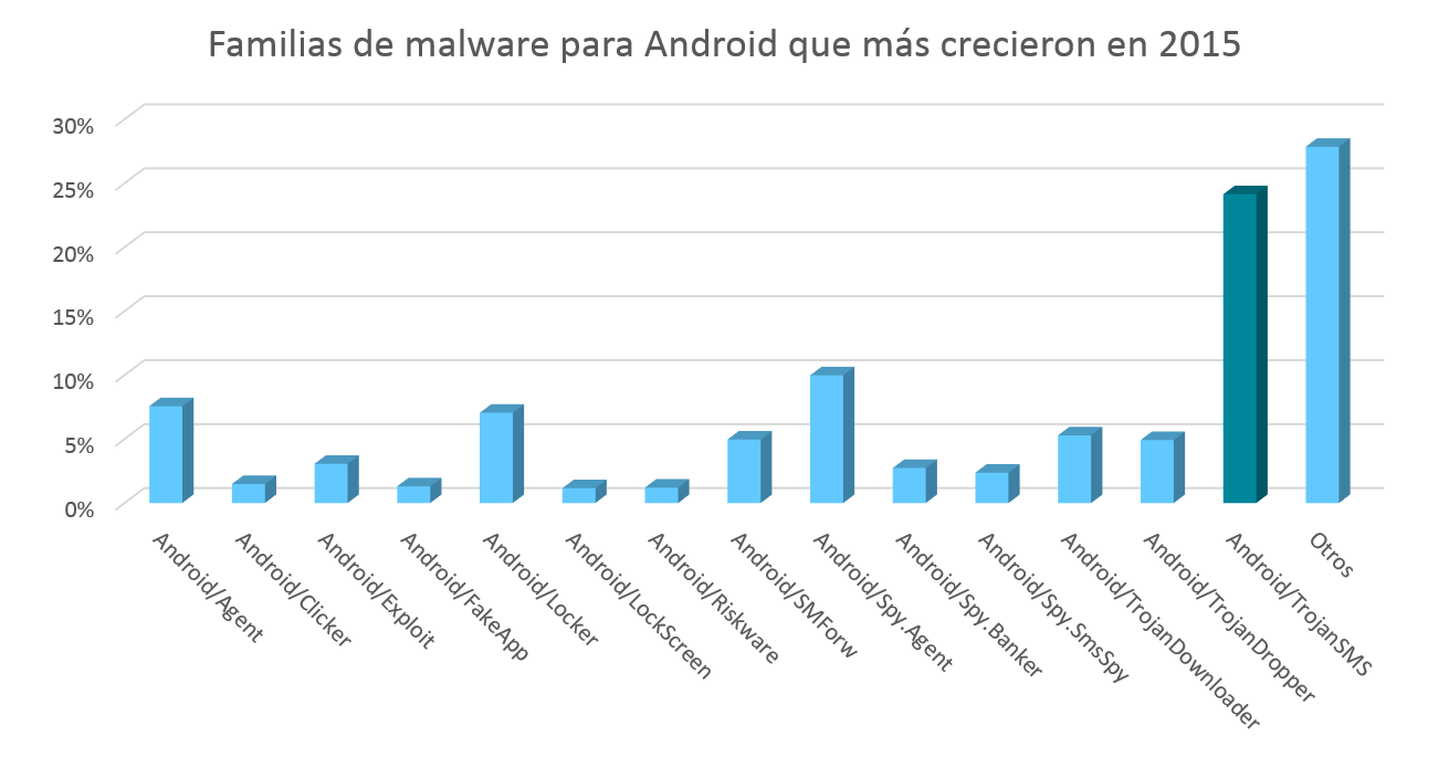 malware_android_movil