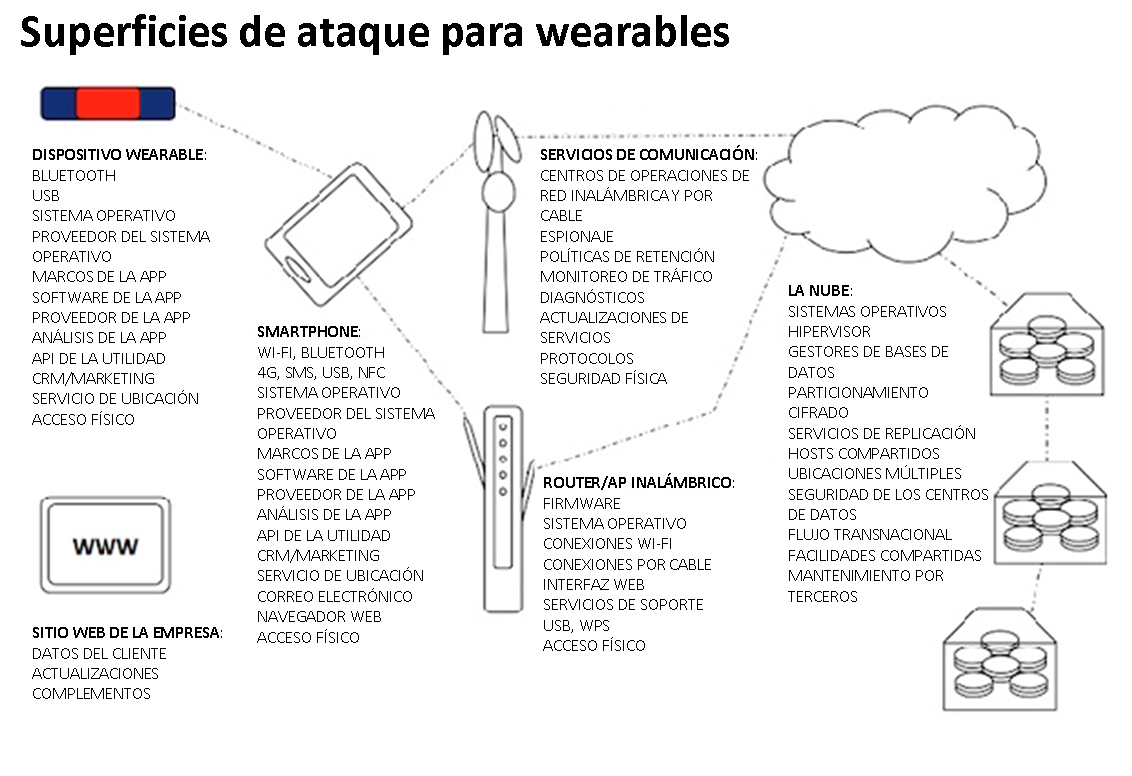 Superficies de ataques en weareables