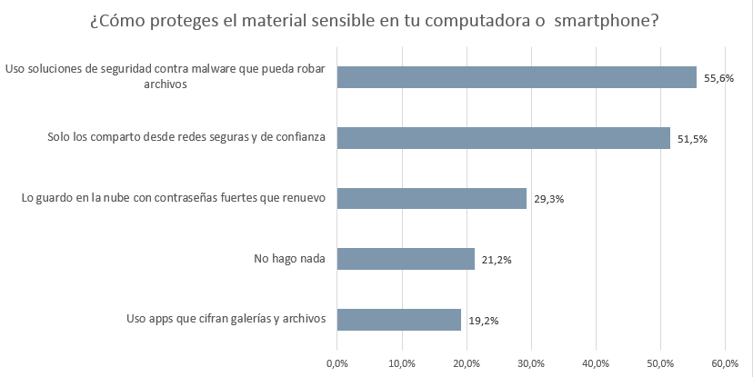 como-proteges-material