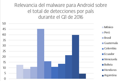 malware android q1 2016
