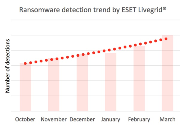 Ransomware detection trend