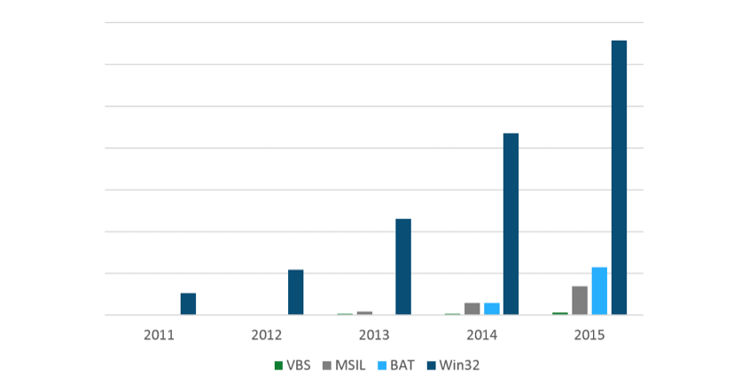 Figure 2: Number of Windows file encrypting ransomware programs in the period from 2011 to 2015