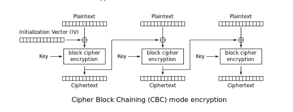 Figure 7: Scheme of CBC mode of operation