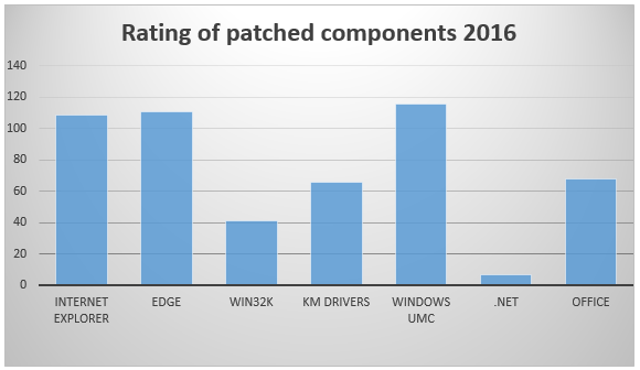 3  - 3 - Windows exploitation in 2016