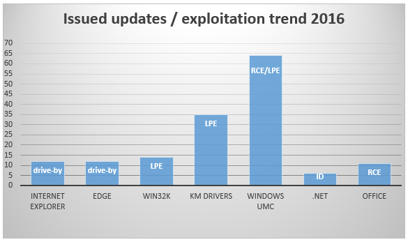 4  - 4 - Windows exploitation in 2016