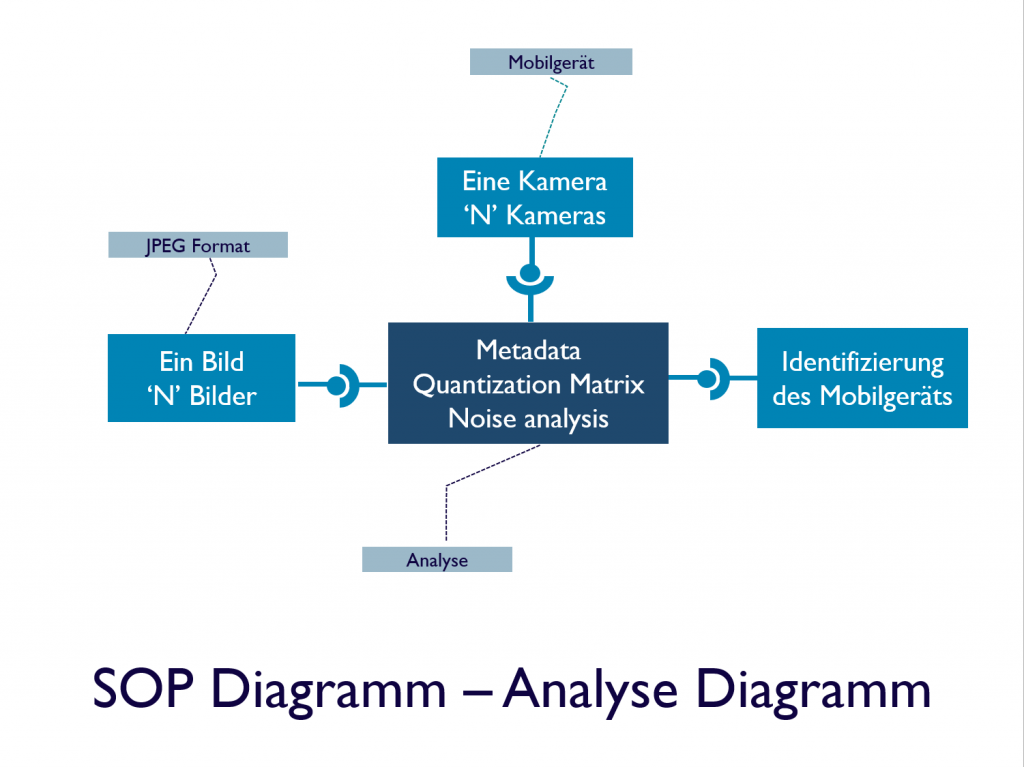SOP Analyse Diagramm