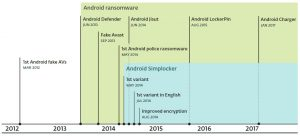 Android Ransomware Chronologie