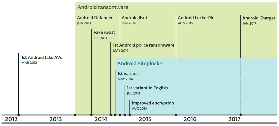ransomware entfernen android