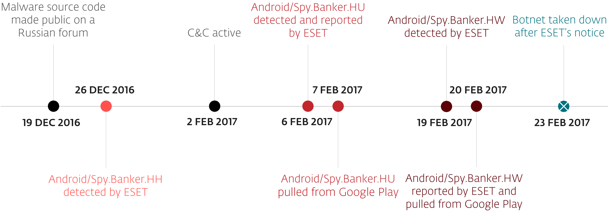 - Timeline final update - Released Android malware source code used to run a banking botnet