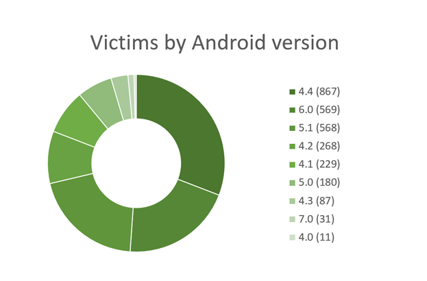 - Victims by Android version - Released Android malware source code used to run a banking botnet