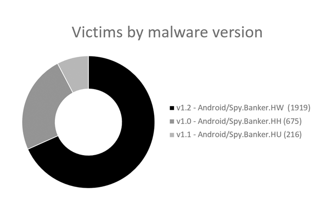 - Victims by malware version - Released Android malware source code used to run a banking botnet