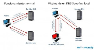 dns spoofing attacke